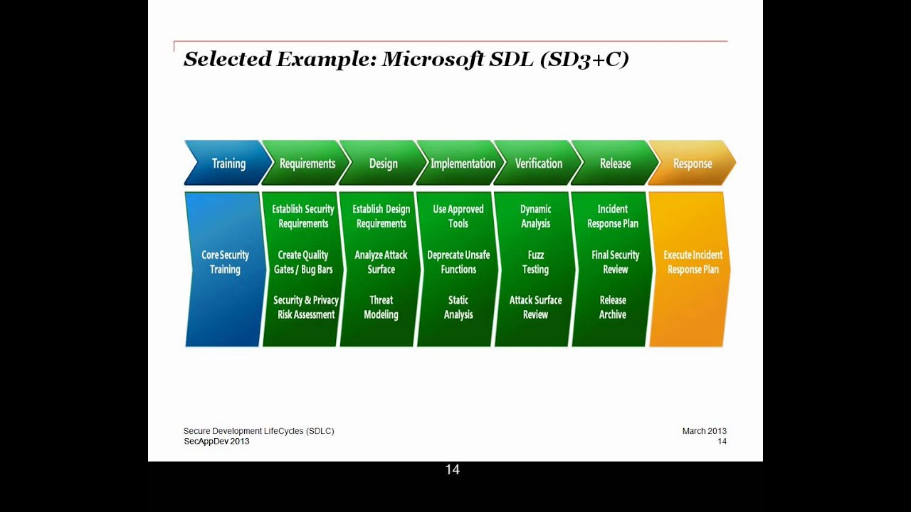 Why existing secure SDLC methodologies are failing