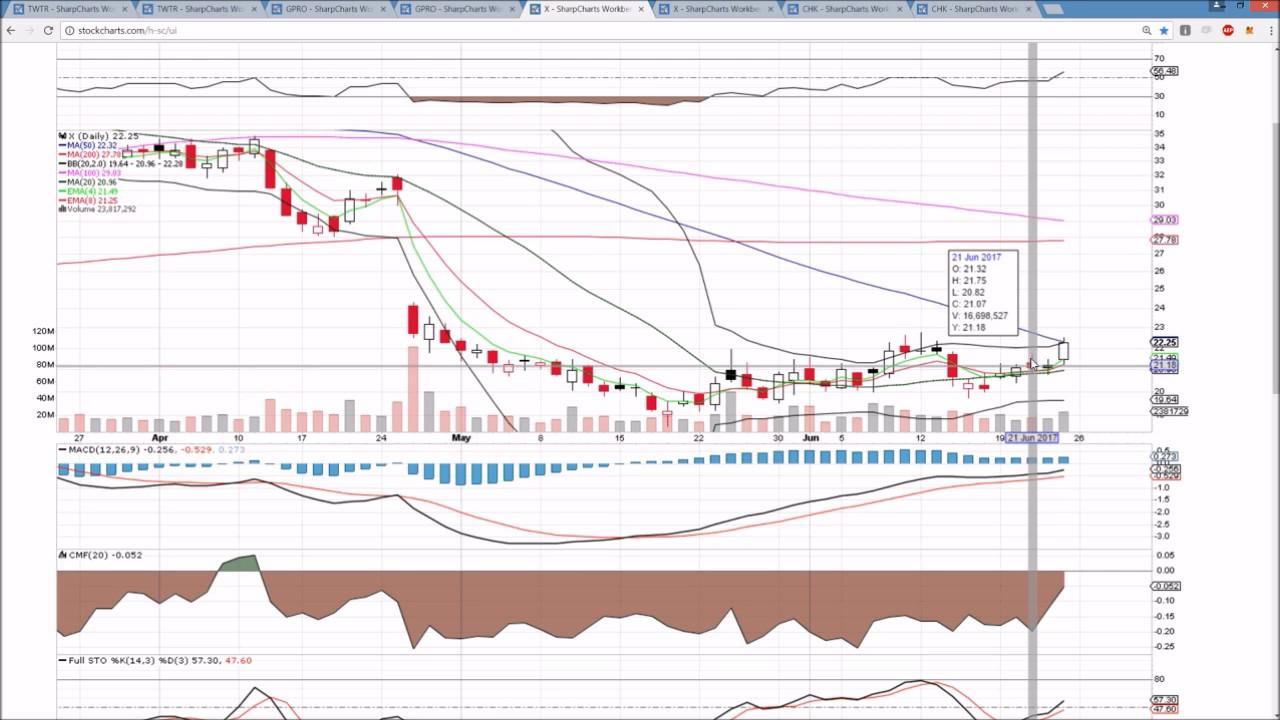 Chk Technical Analysis Good Trading Websites Dsp Demokratik Sol