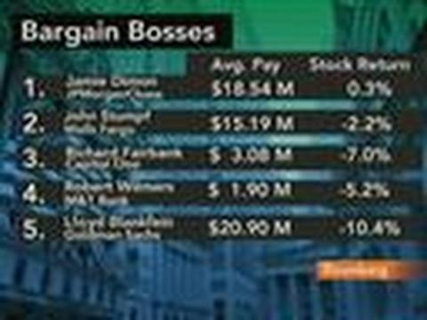 Dimon Tops List of `Bargain Bosses' in Bank Industry: Video