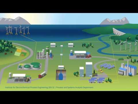 Energy System 2050