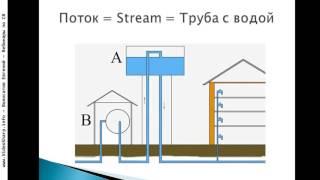 Java - Потоки - Stream и Thread