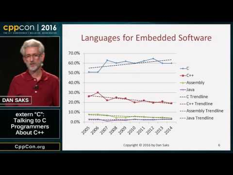 "CppCon 2016: Dan Saks ""extern c: Talking to C Programmers about C++"""