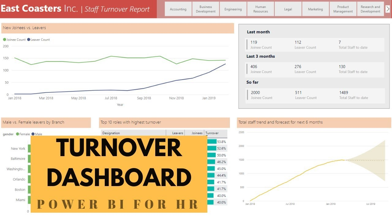Employee Turnover Dashboard - Power BI for HR » Chandoo org