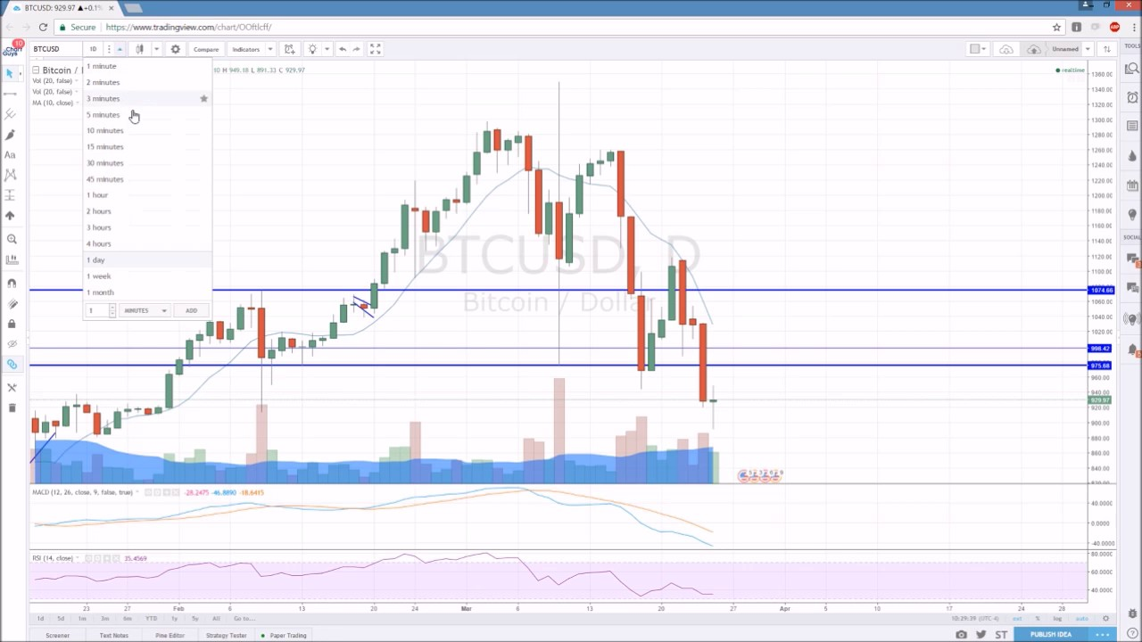 Bitcoin Technical Ysis Chart 3 25 2017 By Chartguys