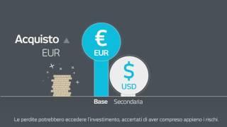 Cos' è il trading sul Forex (FX)?