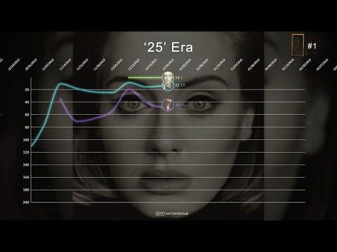 Adele ▸ Billboard 200 Chart History (2008 - 2021)