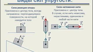Яковлева О Р  физика урок 2 Основы динамики