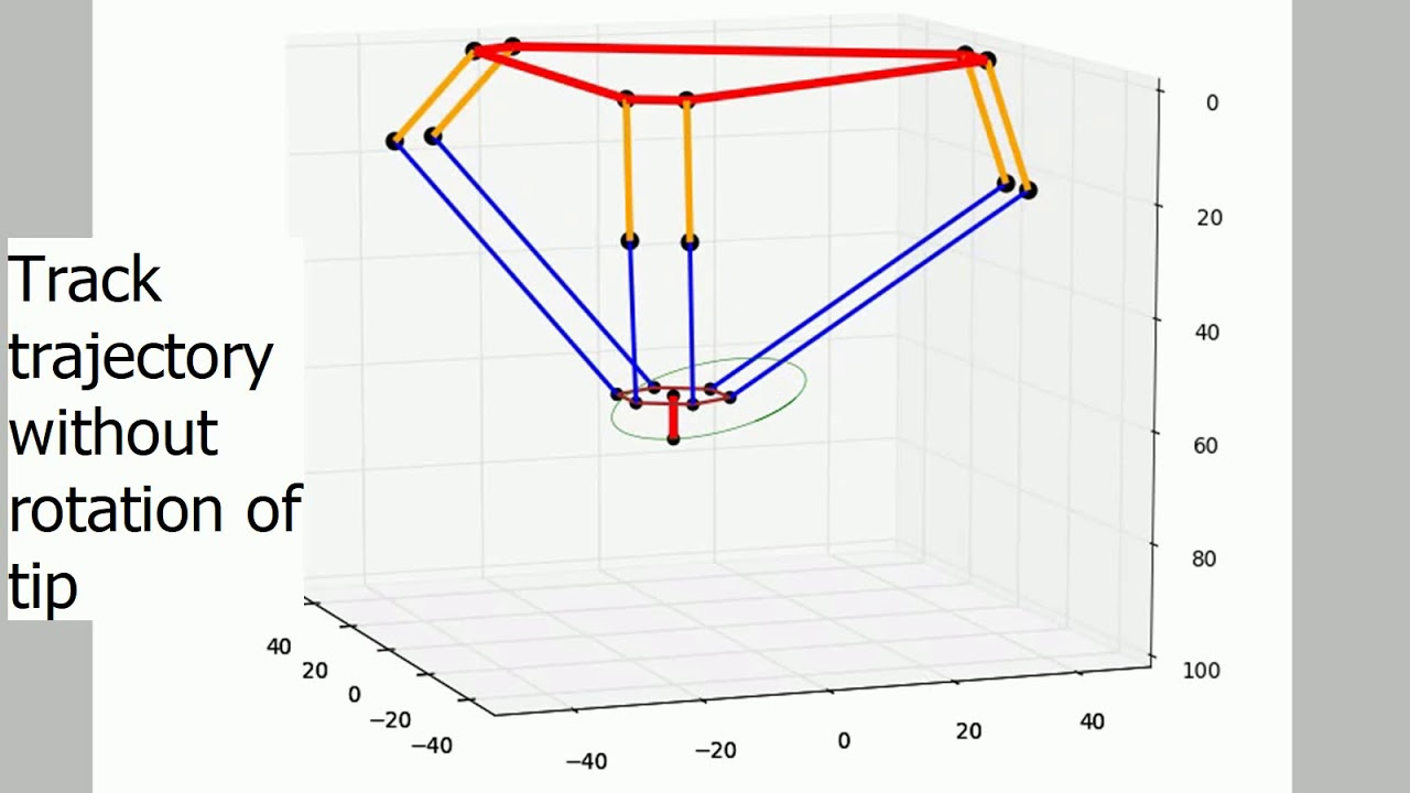 Solve inverse kinematics problem of 6dof parallel link robot by Newton's  method