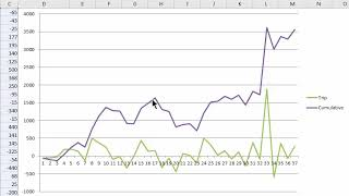 Acutal Real-Life Blackjack Card Counting Strategy Results