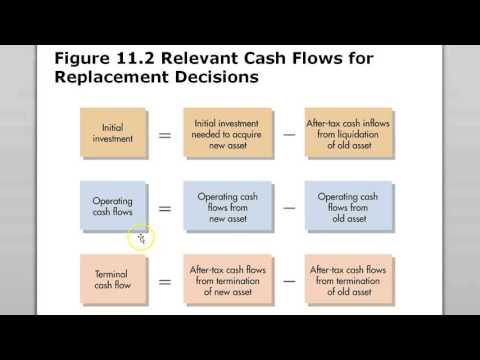 Capital Budgeting Cash Flow chapter 11