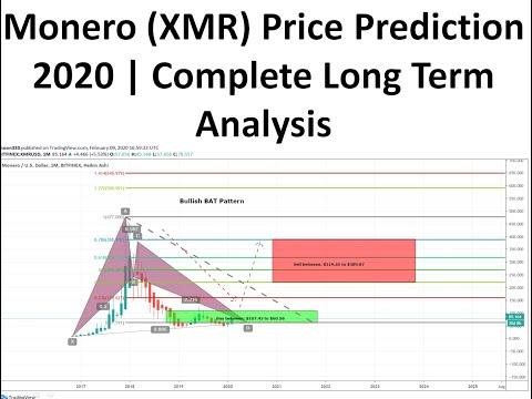 Monero (XMR) Price Prediction 2020 | Complete Long Term Analysis By Moon333