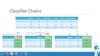 Machine Learning: Classificação Multi label