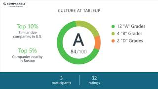 See tableup's company culture as rated by their employees on comparably (q3 2018). workplace scores are based 32 ratings. learn about ta...