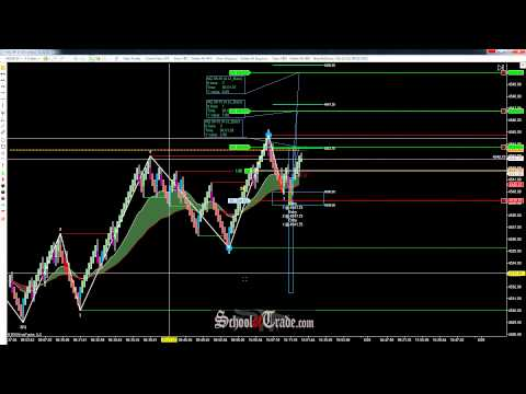 WAVE Pattern Trading The NASDAQ Futures; SchoolOfTrade.com