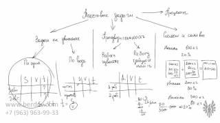 Текстовые задачи из ЕГЭ. Урок 1