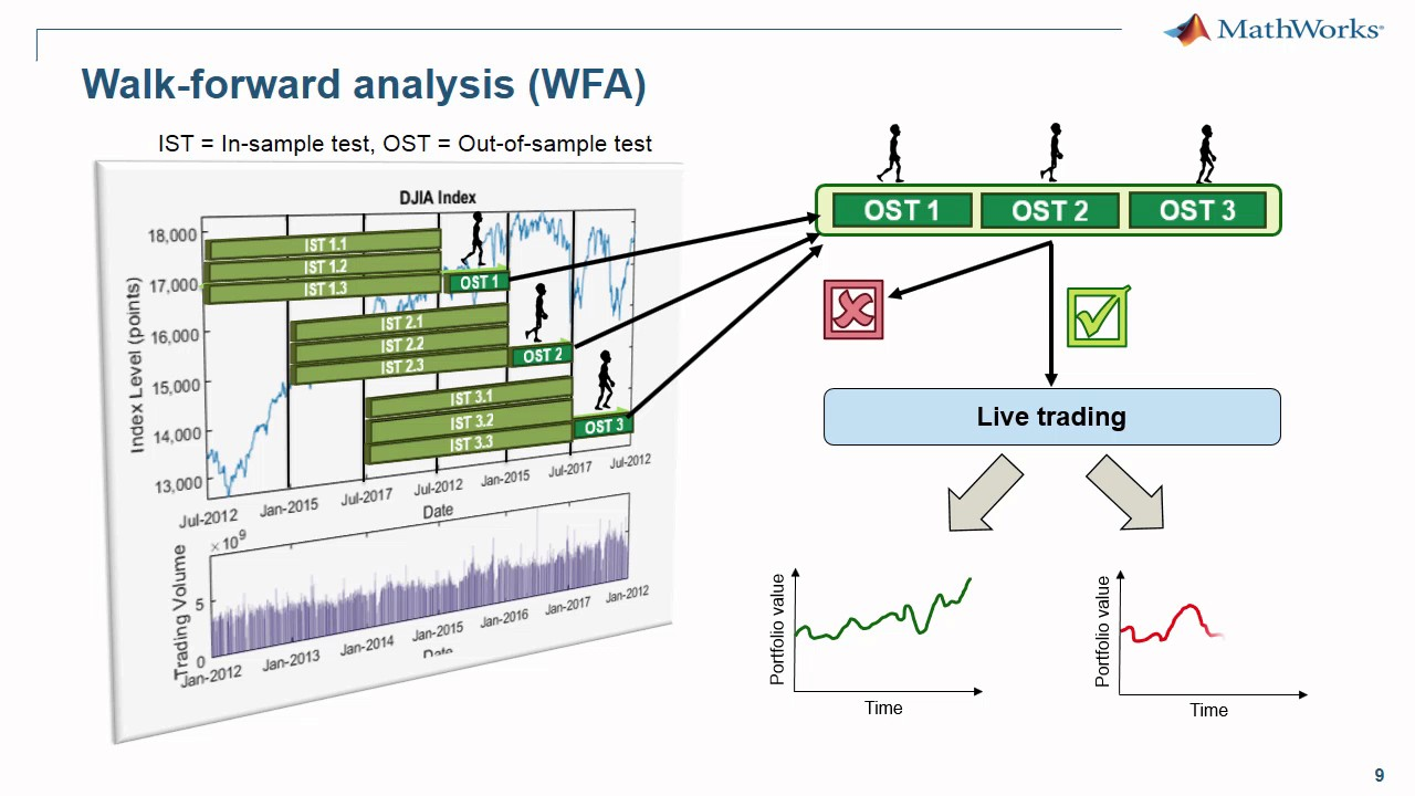 Walk Forward Analysis Using MATLAB to backtest your trading strategy