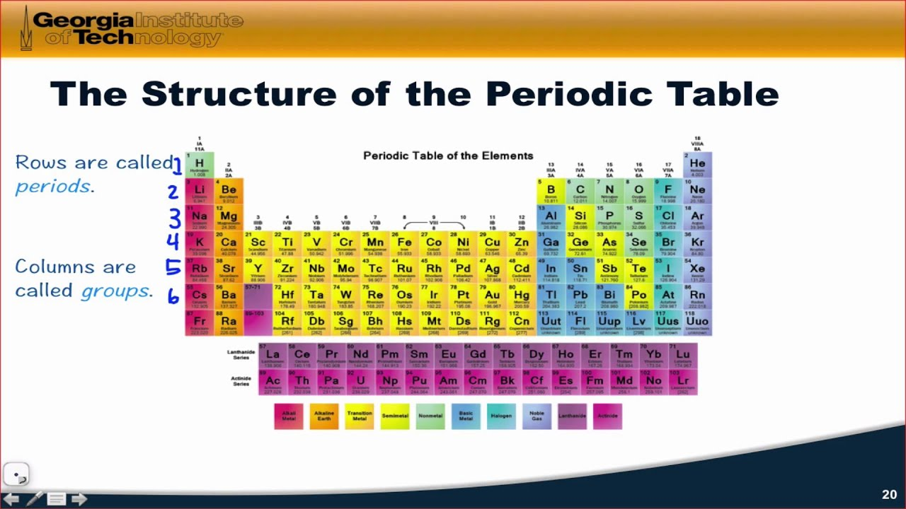Structure of the periodic table youtube for Table structure