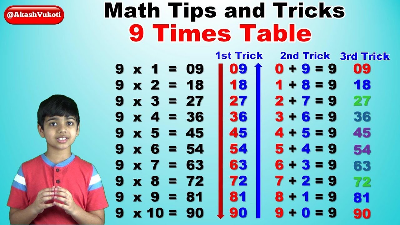 Learn 9 Times Multiplication Table | Easy and fast way to learn | Math Tips and Tricks| Video