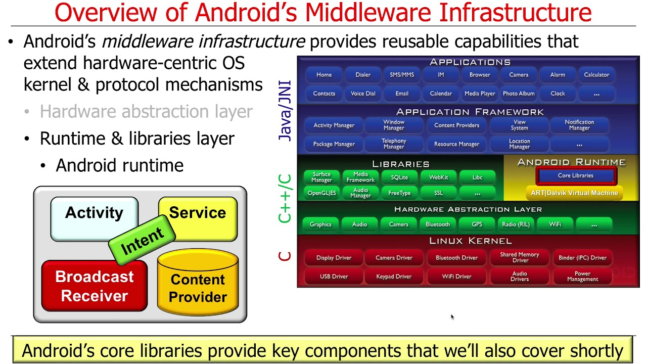Overview of Android: Middleware Infrastructure Layers (Part 1)