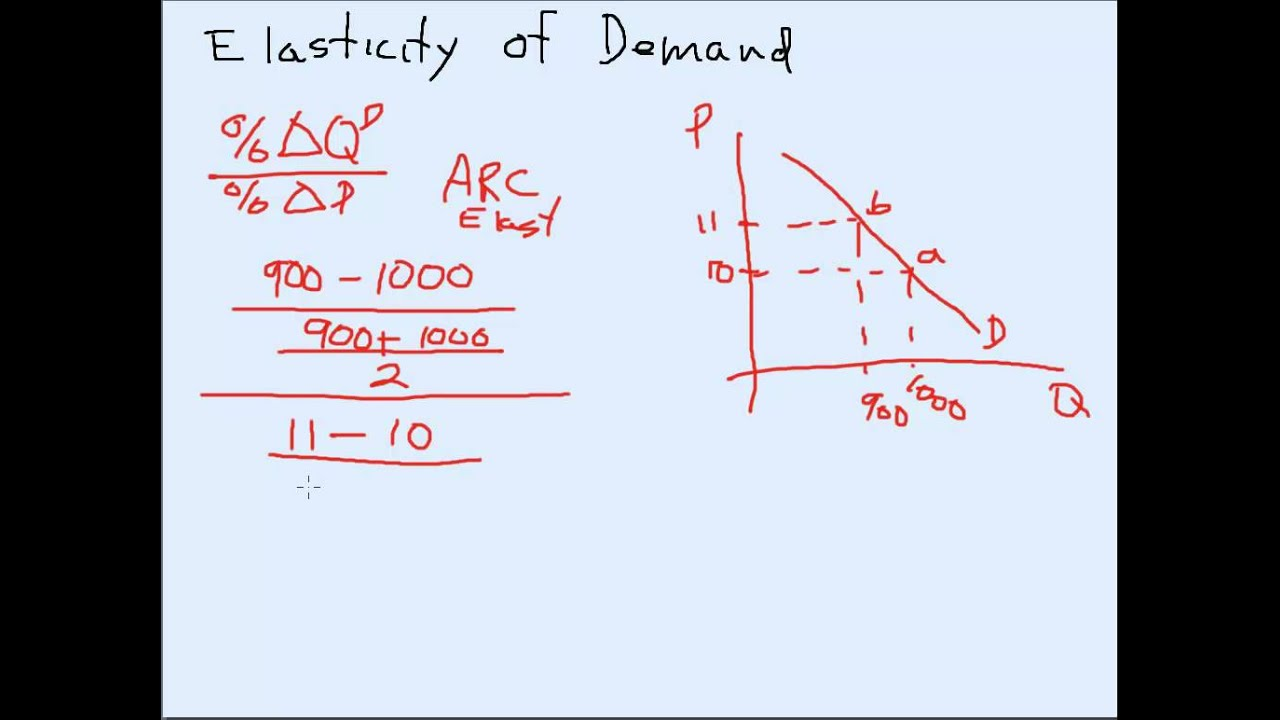 Calculating The Arc Elasticity Of Demand Youtube