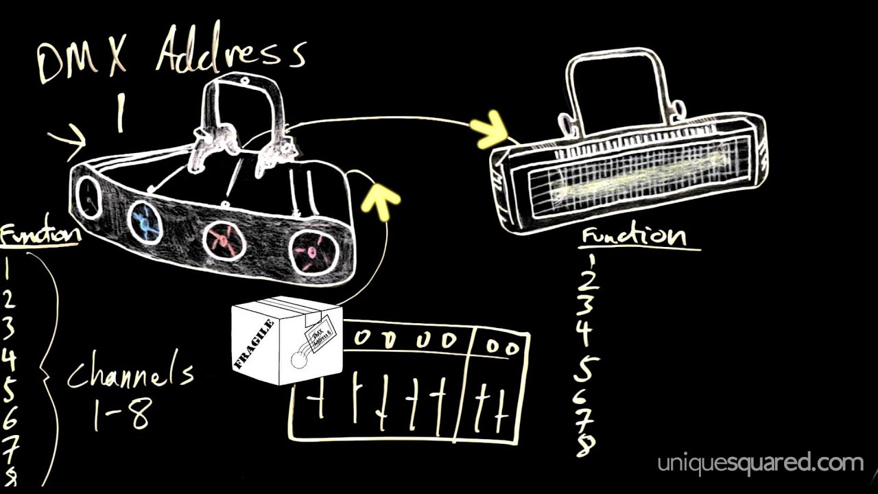 how to address dmx lights