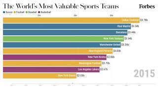 The Most Valuable Sports Teams 2011-2020 | Forbes