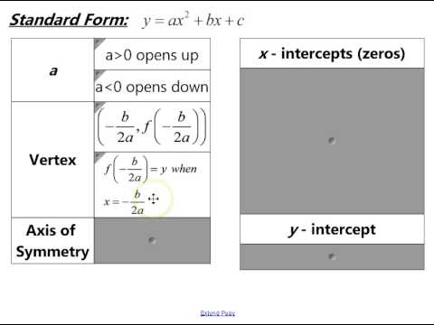 Vertex Form Standard Form And Intercept Form Of A Quadratic