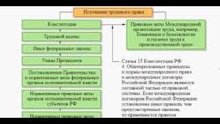 Специальные вопросы охраны труда часть 1)