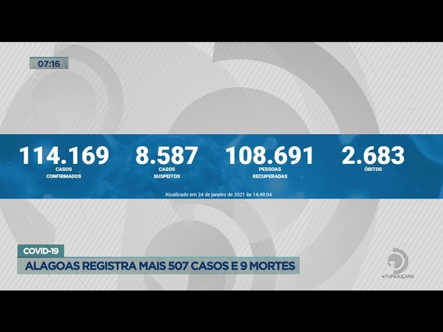 Covid-19: Alagoas registra mais 507 casos e 9 mortes