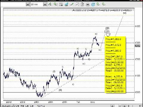 Online CFD Trading Strategies & Day Trading