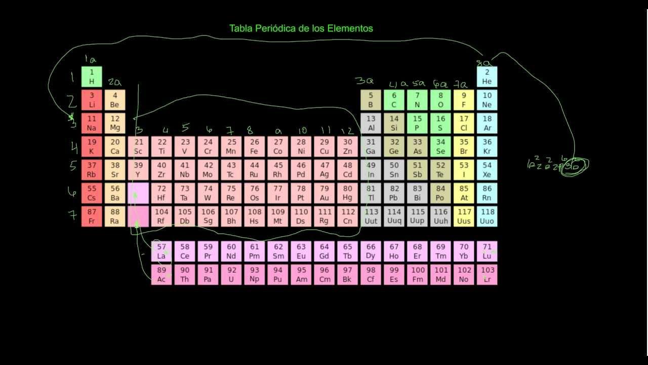 Tabla peridica de los elementos parte 1 de 3 youtube urtaz Choice Image