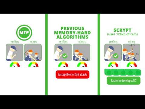 Merkle Tree Proof (MTP) Algorithm in Zcoin