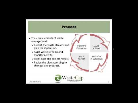 Construction Waste Management Theory & Practice