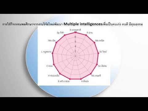 ฺHot issue: ถอดงานวิจัยด้านสมองกับพลศึกษา