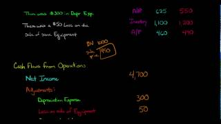 Cash Flow from Operations (Statement of Cash Flows)