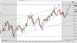 Learn to Day Trade with Price Action 12-11-2017