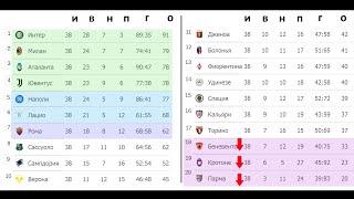 Футбол Чемпионат Италии Серия А 38 тур Результаты таблица и расписание