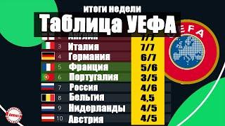 Таблица коэффициентов УЕФА Худшая неделя Украины Испания уходит от Англии Россия без побед