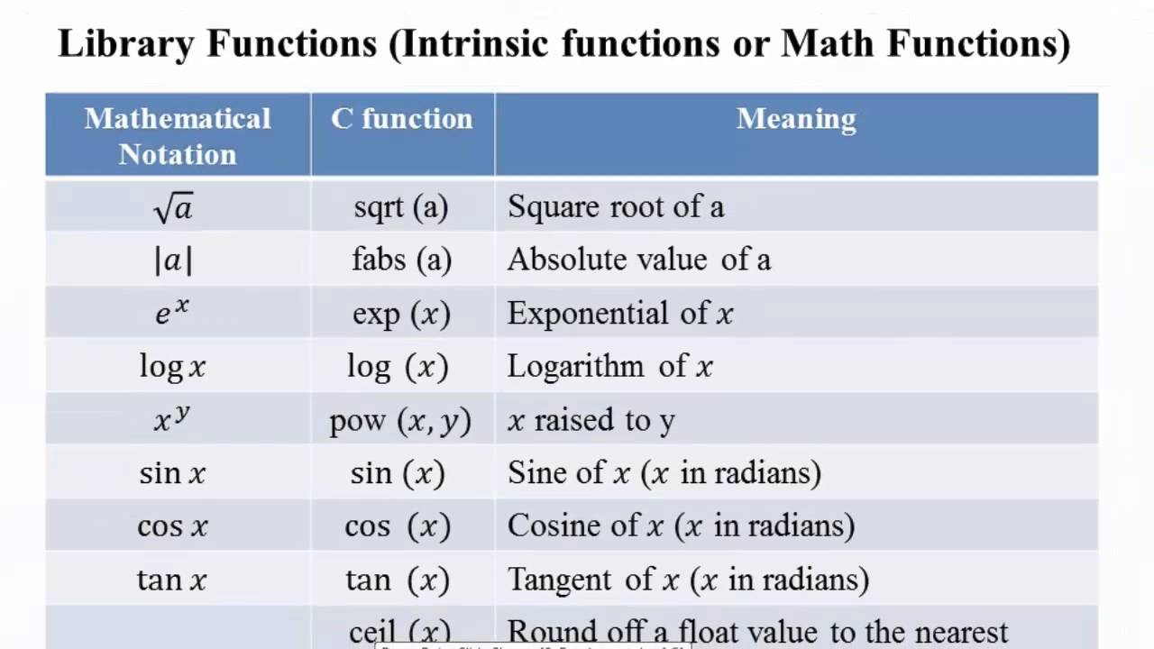 17  Library Function in C Programming (Hindi)