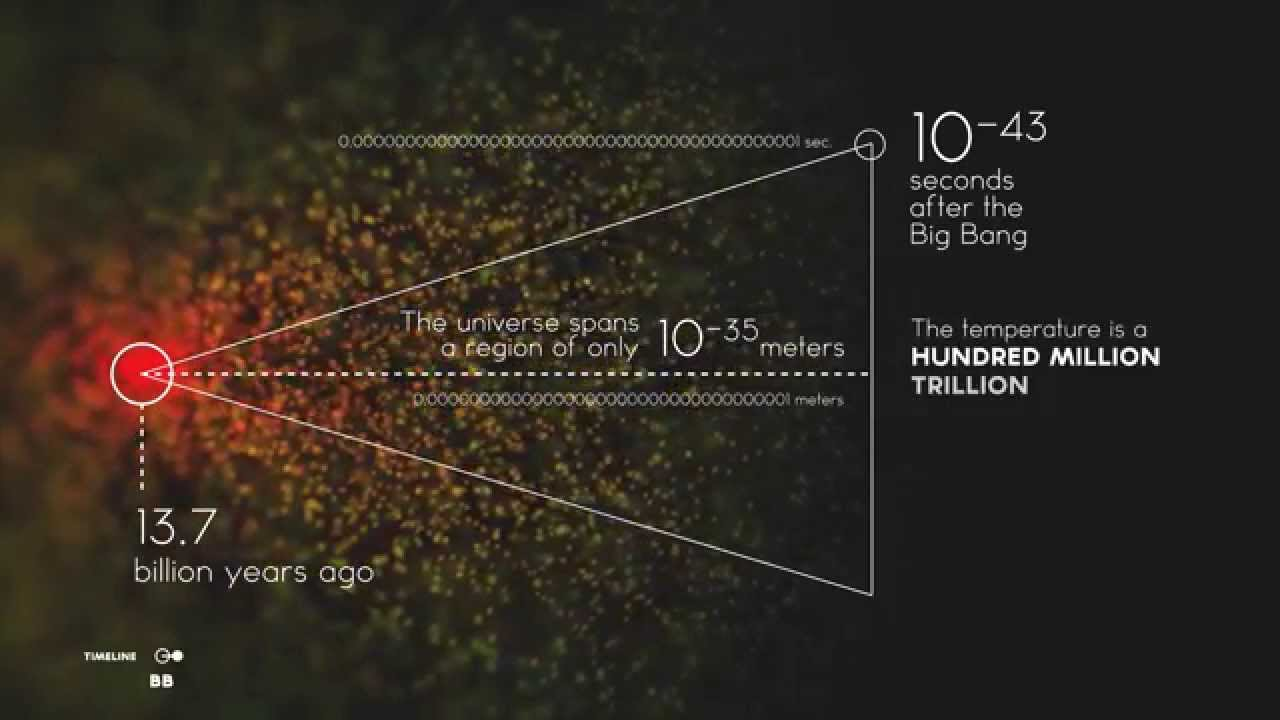 Chronology of the Universe [video infographic]