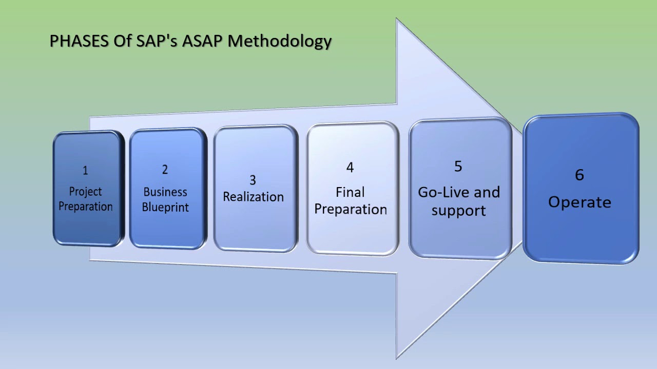 The phases of saps asap methodology youtube the phases of saps asap methodology malvernweather Images
