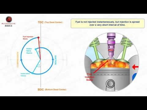 How Diesel Engines Work - Part - 3 (Valve Timing Diagram)