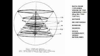 Space Cosmology Vedas Quest-1-Vidyardhi nanduri