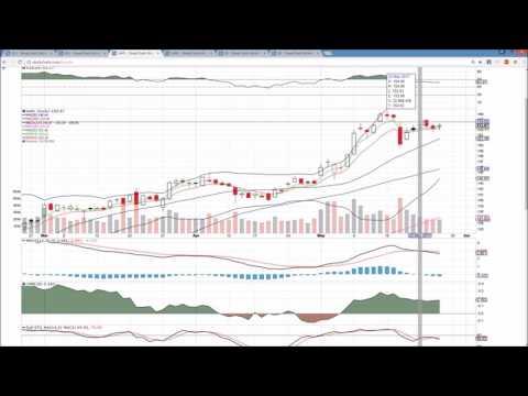 XLK AAPL FB Technical Analysis Chart 5/25/2017 by ChartGuys.com