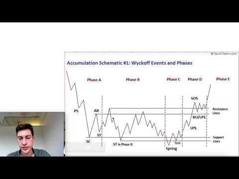 Wyckoff Theory | Part 3