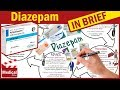 Diazepam ( Valium 10mg ): Uses, Dosage, Side Effects, interactions and some ADVICE