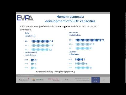 EVPA Webinar: What is ahead for the European Venture Philanthropy sector?