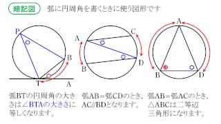 円と角度09:角度に関するいくつかの定理