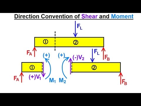 Mechanical Engineering: Internal Forces on Beams (3 of 27) Direction Convention of Shears &  Moments