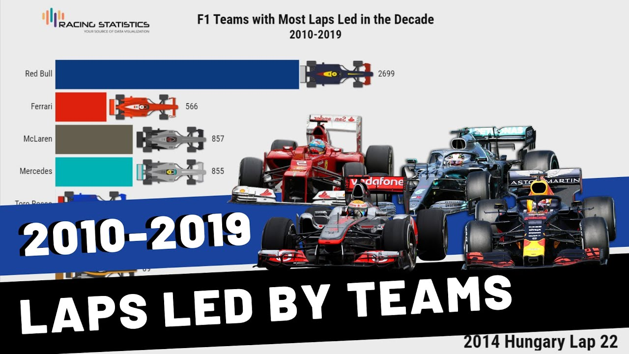 F1 Laps Led by Teams (2010-2019)
